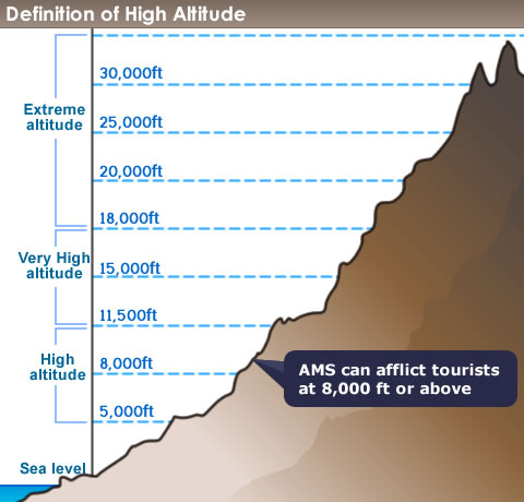 What Is High Altitude Sickness And How To Avoid It - Altitude elevation